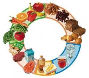 Vitamina B2 beneficii